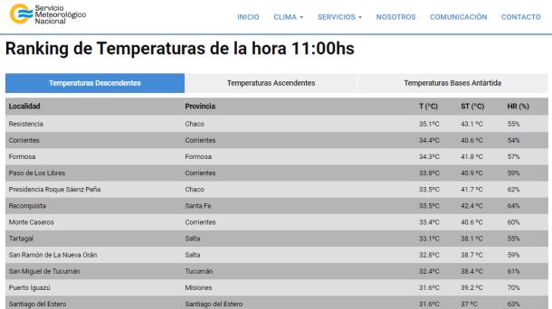 Con una sensación térmica de 43.1 grados Resistencia fue hoy la ciudad más calurosa de la región
