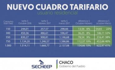 SECHEEP: TRAS EL AUMENTO DE NACIÓN, LA TARIFA SUBIRÁ ENTRE 22 Y 41% PARA USUARIOS RESIDENCIALES