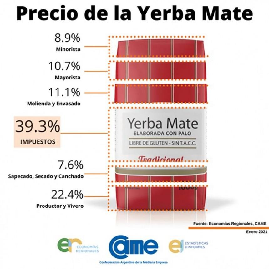Yerba mate: un 40% de su precio corresponde a impuestos