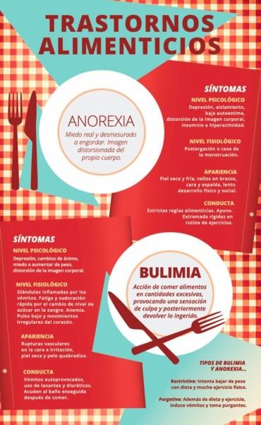 Los trastornos alimenticios más comunes