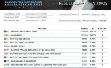 El Tribunal Electoral de la Provincia del Chaco difundió  los resultados del escrutinio definitivo de las elecciones legislativas provinciales