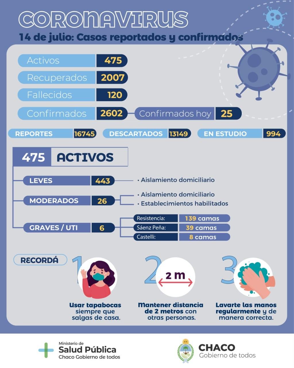 Chaco: Salud actualizó el parte epidemiológico provincial de Coronavirus