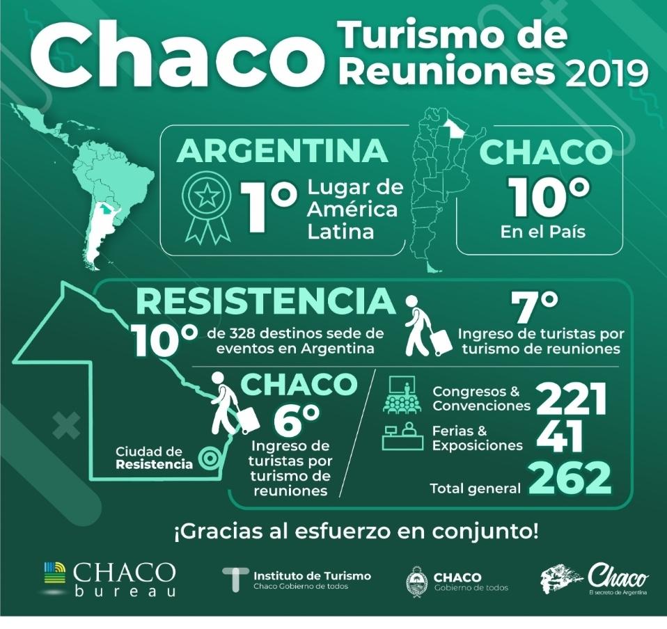 Turismo de reuniones: Chaco se consolida como sede de eventos a nivel nacional