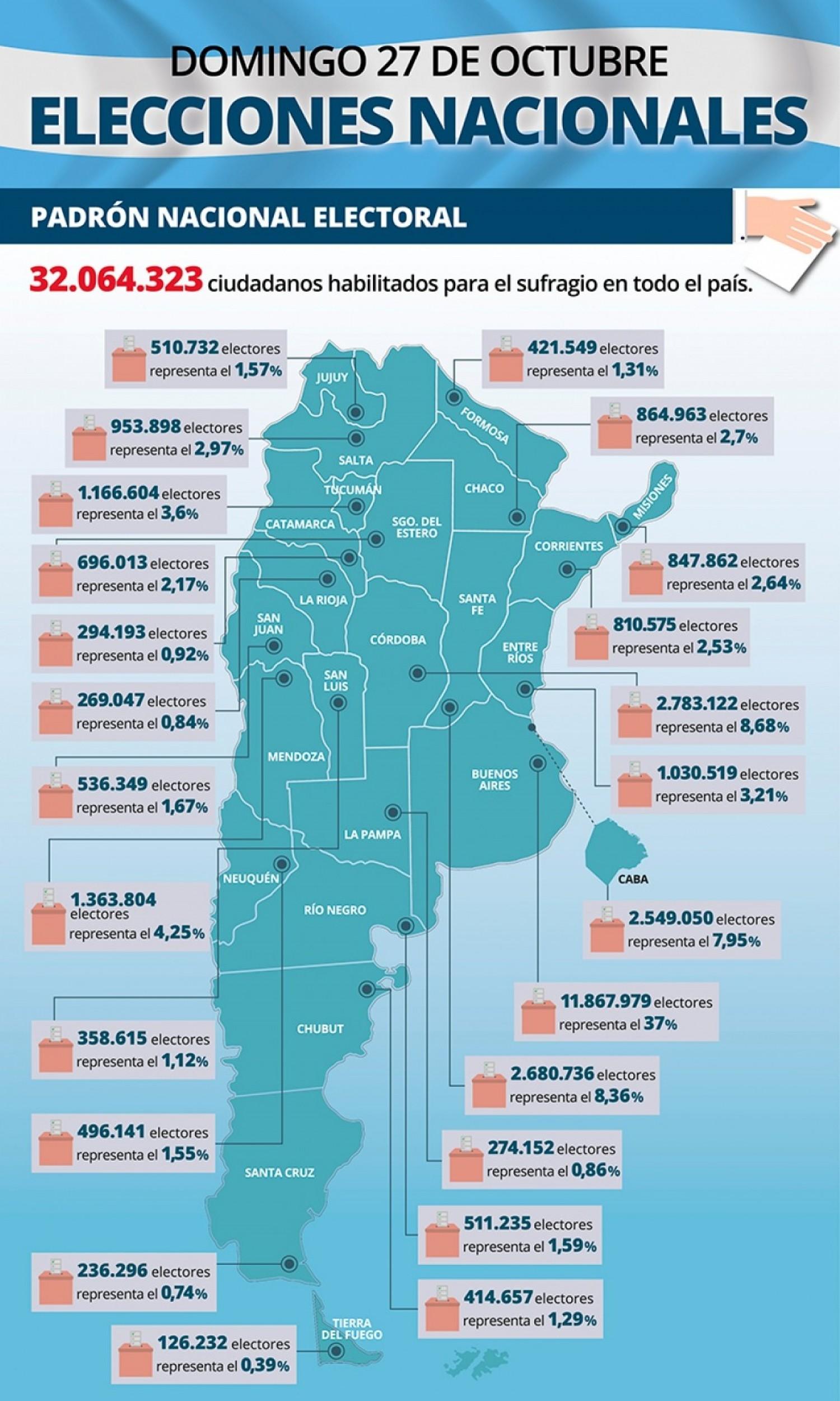 Los números del padrón, provincia por provincia