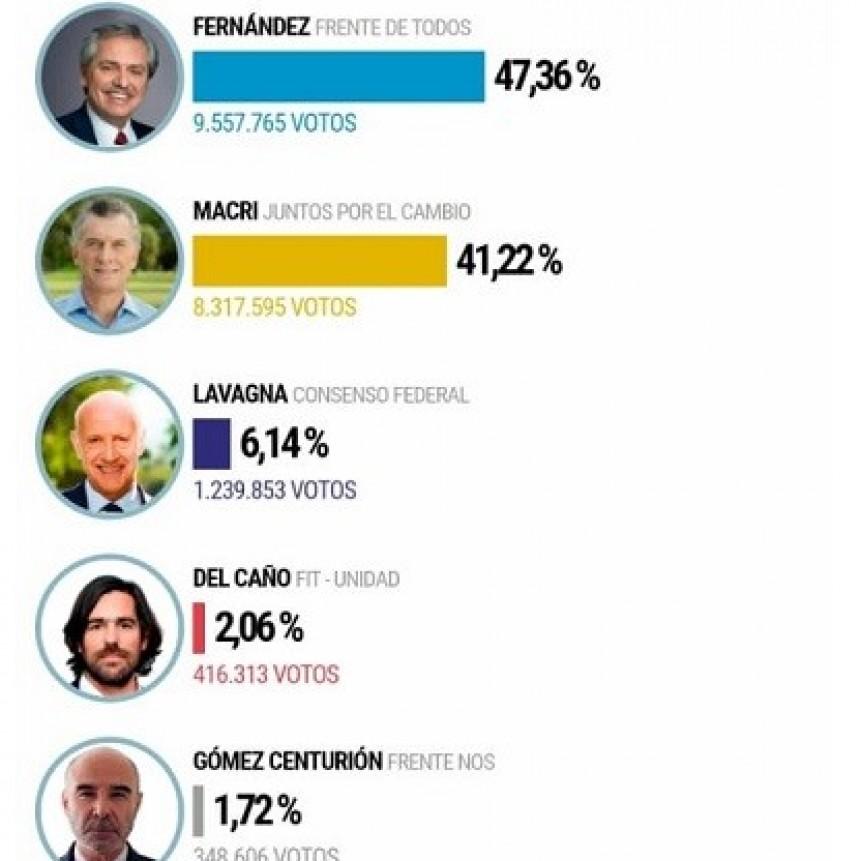 Los primeros resultados dan como ganador en primera vuelta a Alberto Fernández