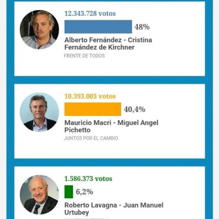 Alberto Fernández será el nuevo presidente electo