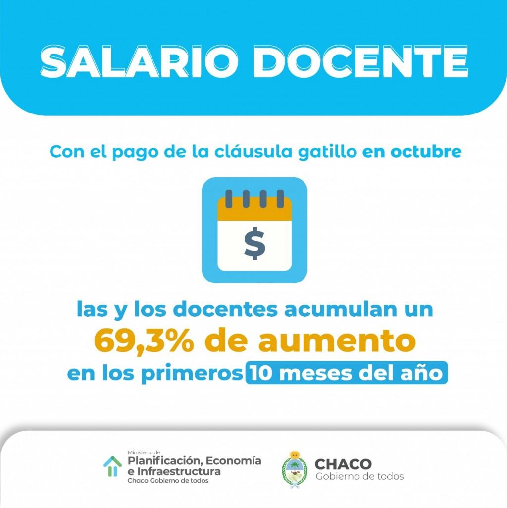 Docentes: con el pago de la cláusula gatillo, el salario acumula una suba del 69,3% en los diez primeros meses del año